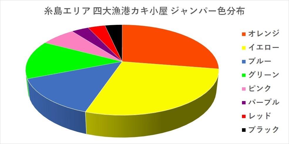 糸島エリアのカキ小屋 貸しジャンパー色分布