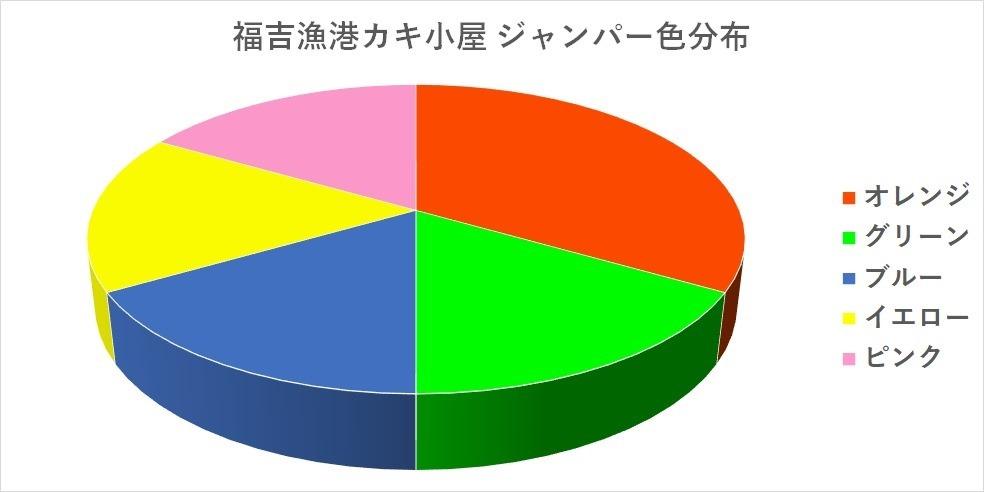 福吉漁港のカキ小屋 貸しジャンパー色分布